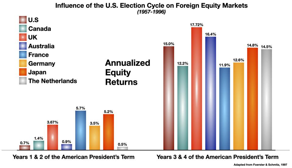Influence of the US Election Cycle on Foreign Equity Markets