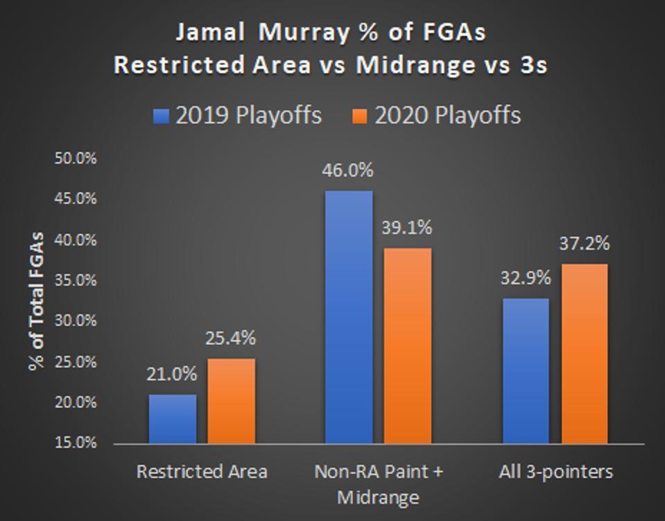 Jamal Murray % of FGAs Restricted Area vs Midrange vs 3s