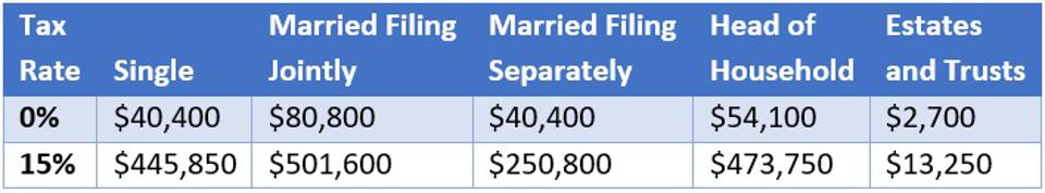 2021 Maximum Capital Gains Tax Rates, including $40,400 (single and married filing separately), $80,800 (married filing jointly) and $54,100 (head of household) for the 0% capital gains tax rate.