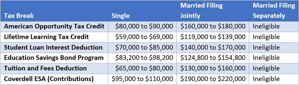2021 Income Phaseouts for education tax benefits, starting at $80,000/$160,000 for the American Opportunity Tax Credit (AOTC), $59,000/$119,000 for the Lifetime Learning Tax Credit and $70,000/$140,000 for the student loan interest deduction.