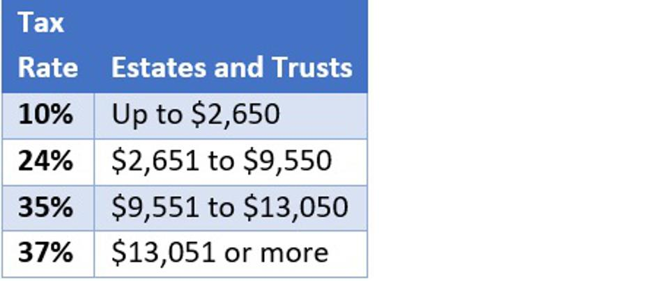 2021 tax rates for estates and trusts, with thresholds at $2,650 (10%), $9,550 (24%), $13,050 (35%) and 37%.