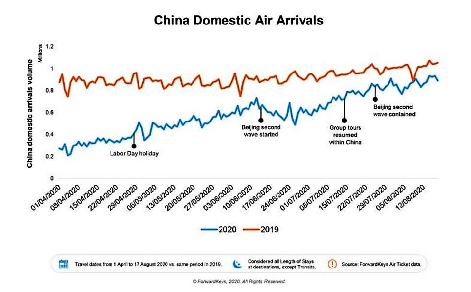 Chart showing recovery of Chinese domestic air arrivals.
