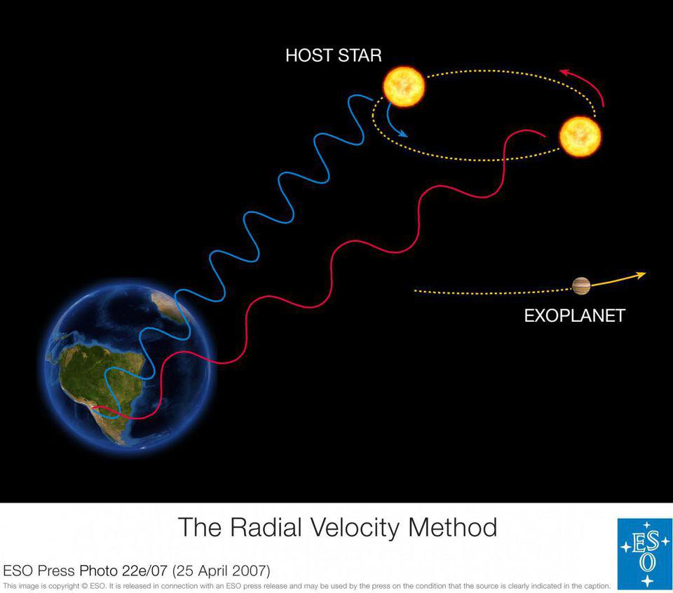 The radial velocity method reveals exoplanets by their influence on their parent stars.