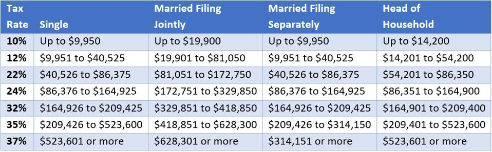 2021 Federal Income Tax Brackets, with 10% up to $9,950, 12% up to $40,525, 22% up to $86,375, 24% up to $164,925 and 32% up to $209,425 for single filers, double for married filing jointly.
