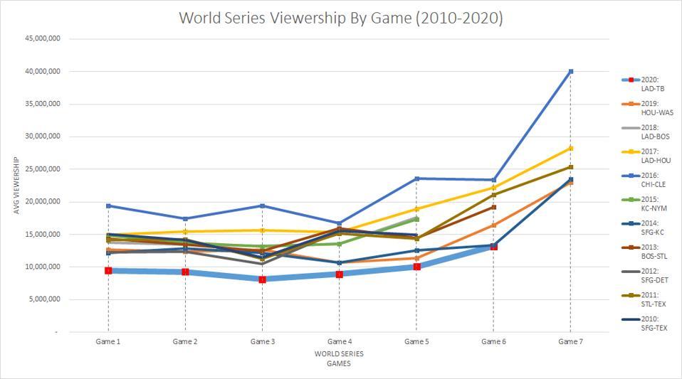 MLB viewership