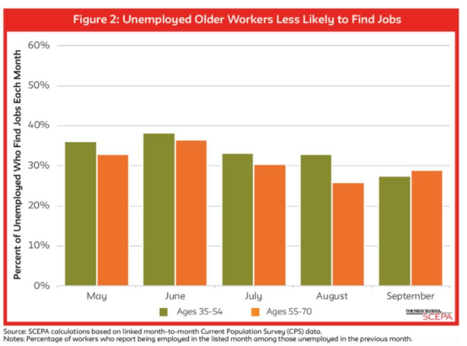 gráfico que muestra que los trabajadores mayores desempleados tienen menos probabilidades de encontrar trabajo