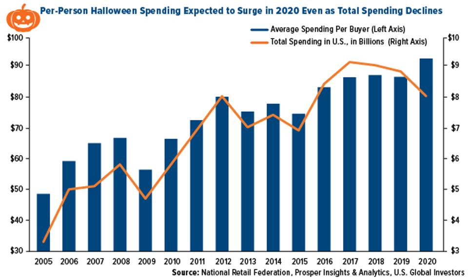 per-person halloween spending expected to surge in 2020 even as total spending declines