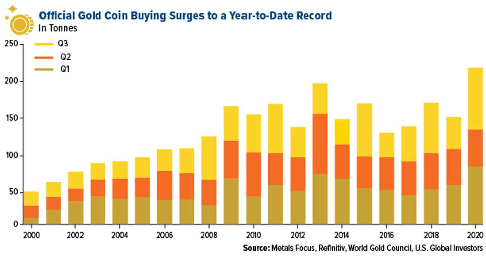 Official gold coin buying surges to a year to date record september 30, 2020