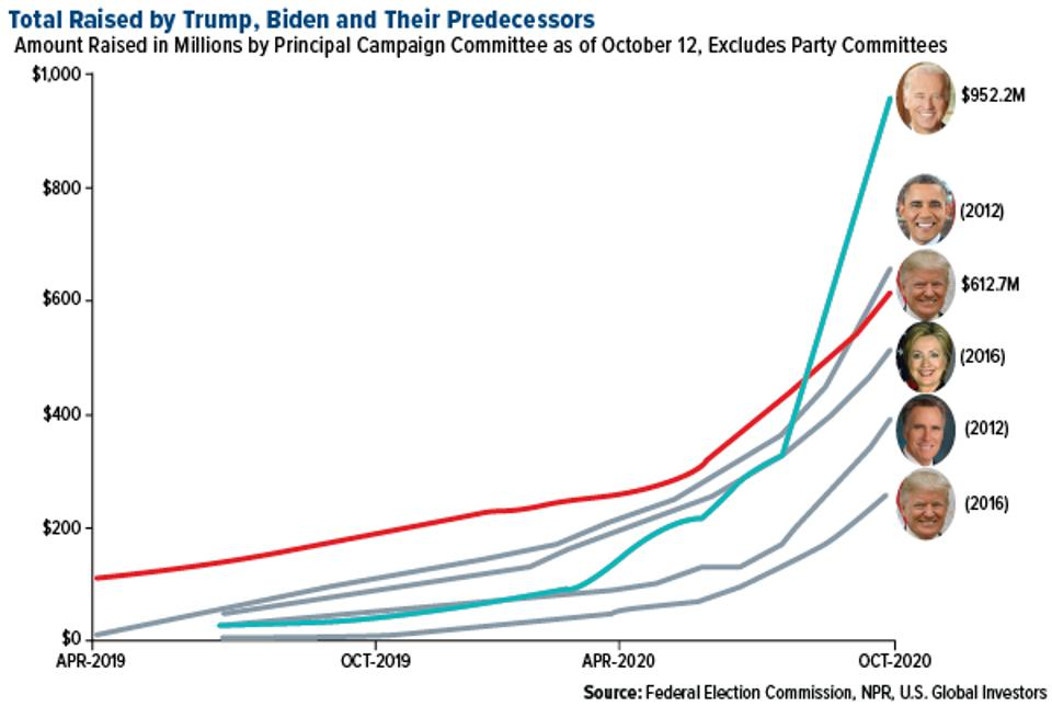total amount raised by trump, biden and their predecessors