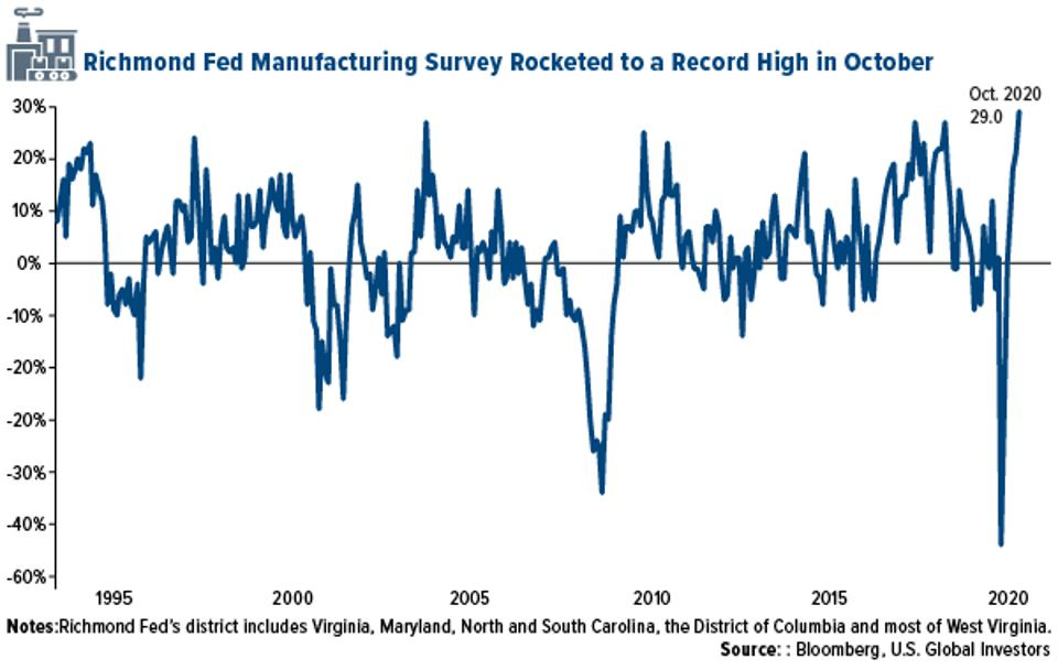 richmond fed manufacturing survey hit record high in october 2020