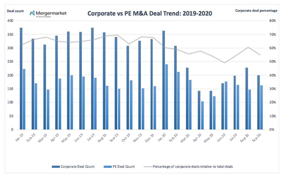 Corporate vs PE M&A Deal Trend: 2019-2020