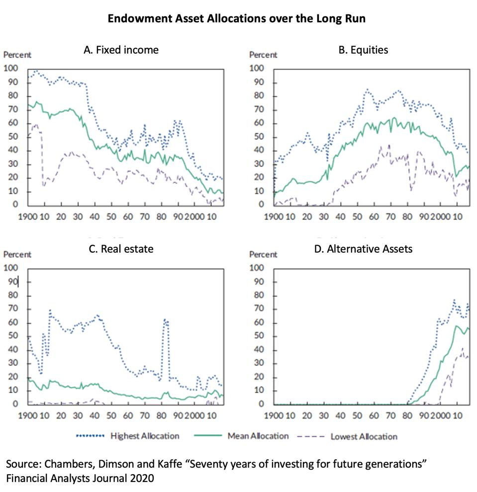 Four line graphs of endowment asset allocations over the long run, from 1900 to now.