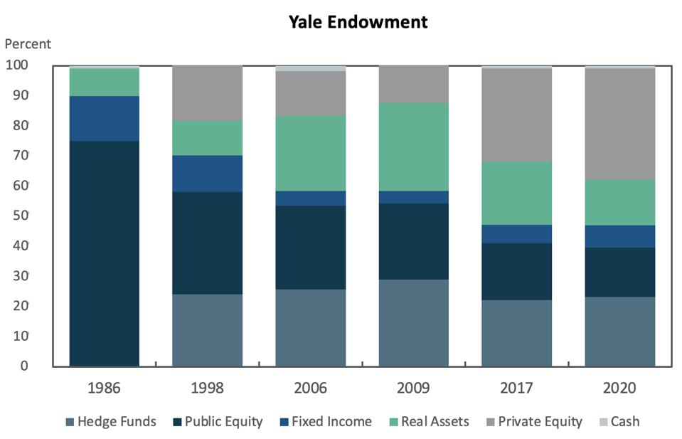 Bar charts showing the percentages of different asset classes in the Yale Endowment.