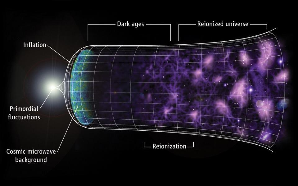 A model of the timeline of our Universe, from inflation to dark energy.