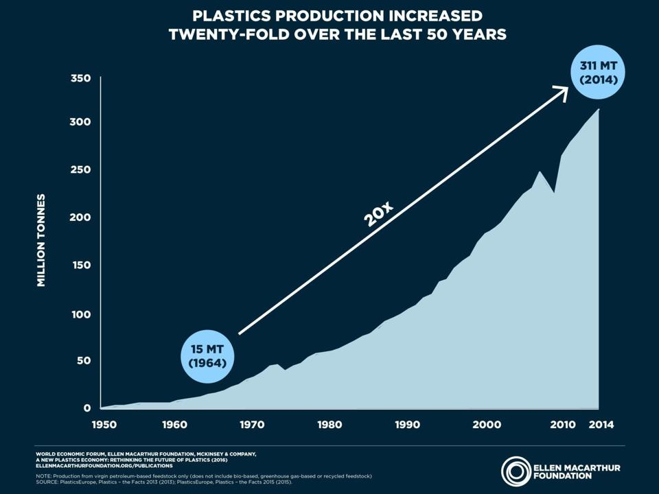 The amount of plastics has grown 20 times to over 300 million tons a year