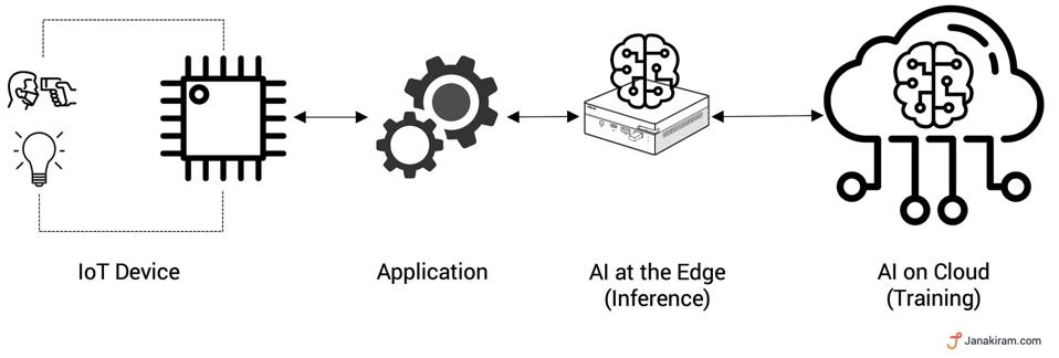 Phase-2: AI inference at the edge