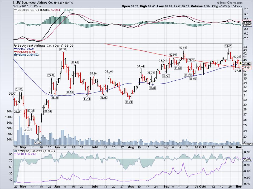 Simple Moving Average of Southwest Airlines (LUV)