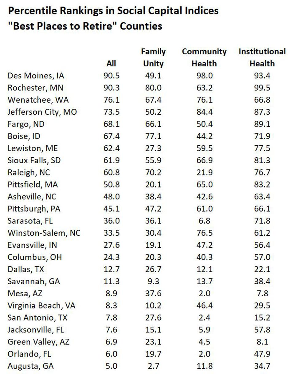 Percentile rankings, ″Best Places to Retire″ list