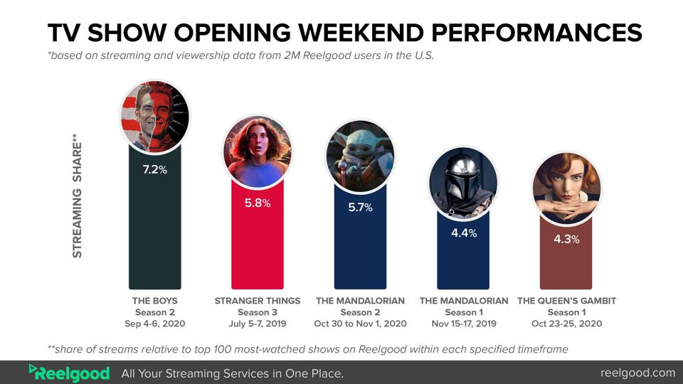 The Mandalorian has had a very strong opening weekend for Disney+