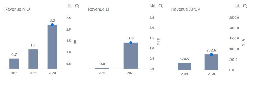 Nio  Xpeng  U0026 Li Auto  Why Chinese Ev Stocks Are Soaring