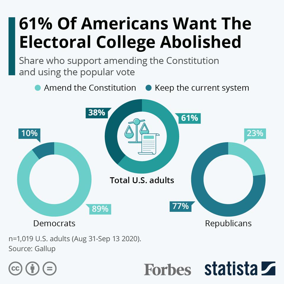 61% of Americans Want The Electoral College Abolished