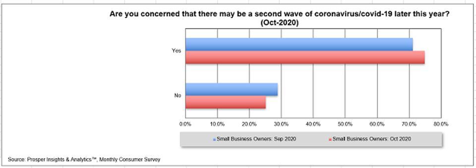 Prosper Second Wave Concern