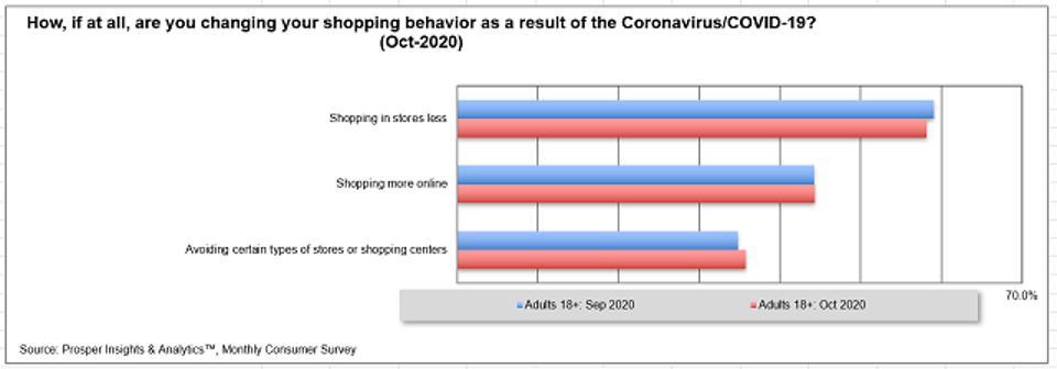 Prosper Shopping Behavior