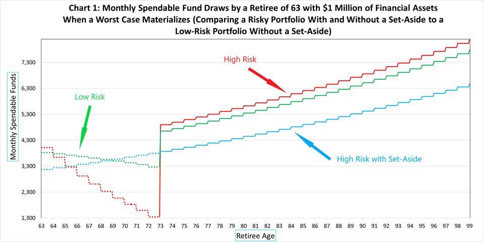 A set-aside mitigates downside portfolio risk