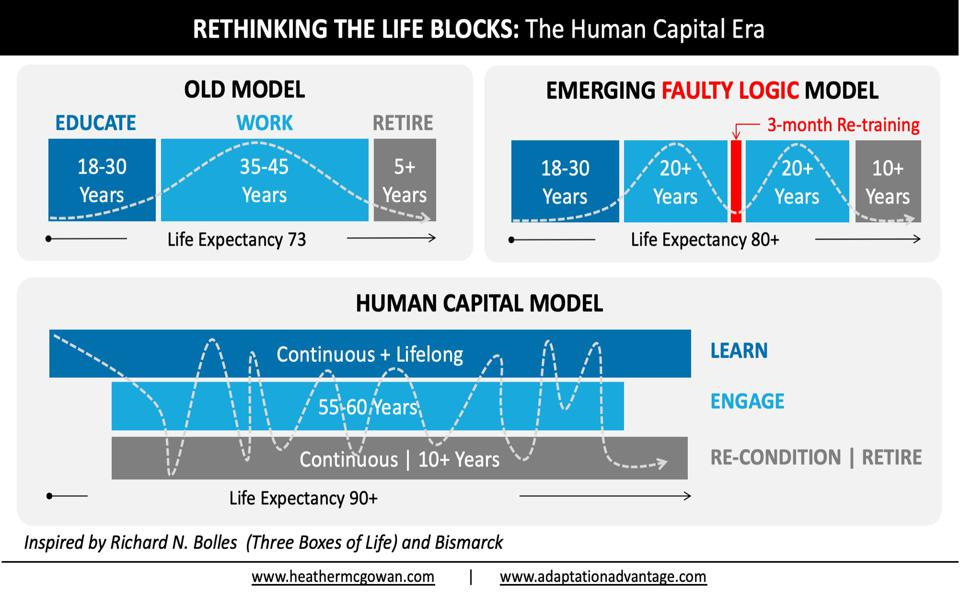 Rethinking The Life Blocks: The Human Capital Era