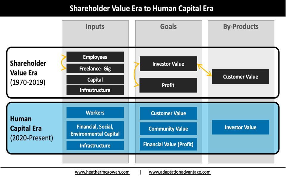 Shareholder Value Era to the Human Capital Era