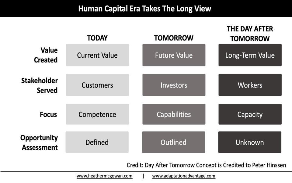Human Capital Era Takes the Long View