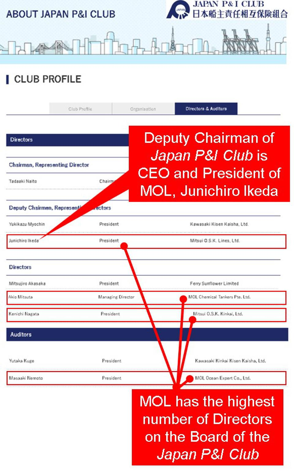Abbreviated list of Japan P&I Club Directors showing four of the 22 external board members (20%) are employees of MOL