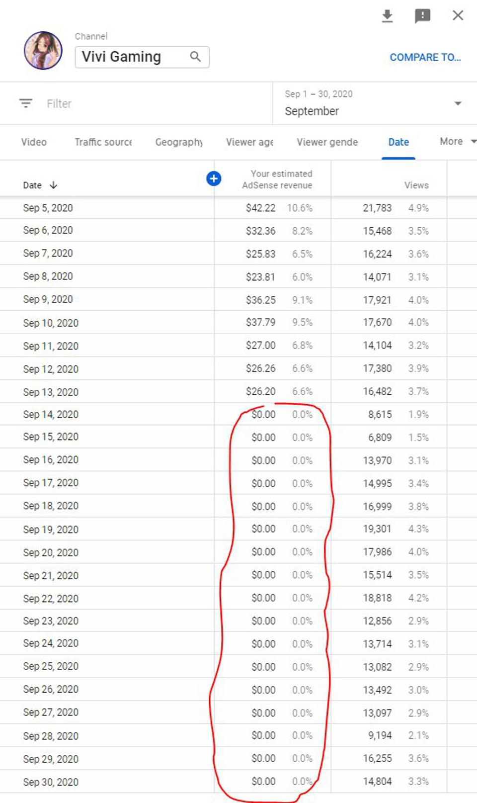 The Vivi Gaming YouTube channel shows no major change in traffic, but a complete and sudden drop in revenue.