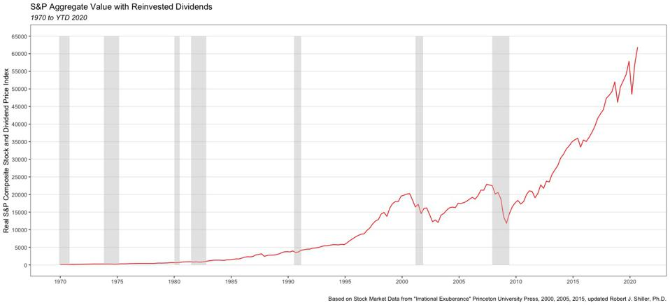 The S&P Composite 1970 to 2020, with reinvested dividends, increased 68,430%