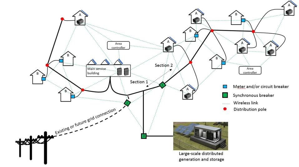 Future grid integration of ZOLA Infinity's modular architecture with the national grid