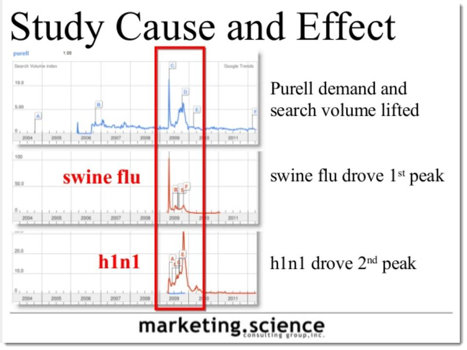 Augustine Fou - purell H1N1 swine flu example for search as research