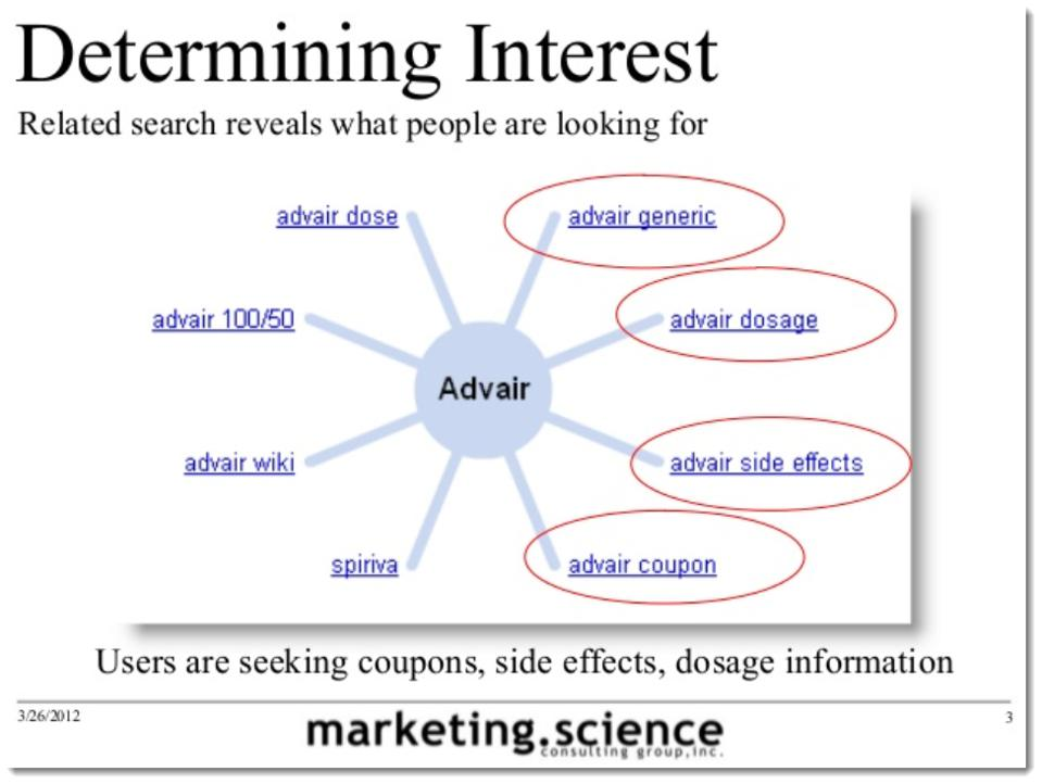 Augustine Fou - search as research advair example for determining interest