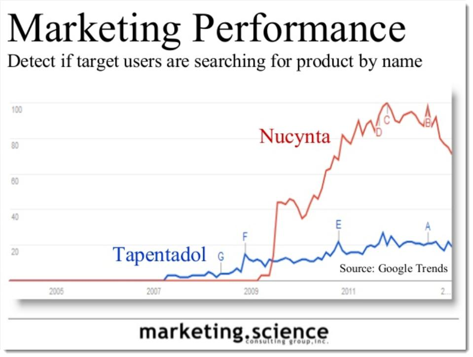 Augustine Fou - search as research marketing performance, lift in search volume