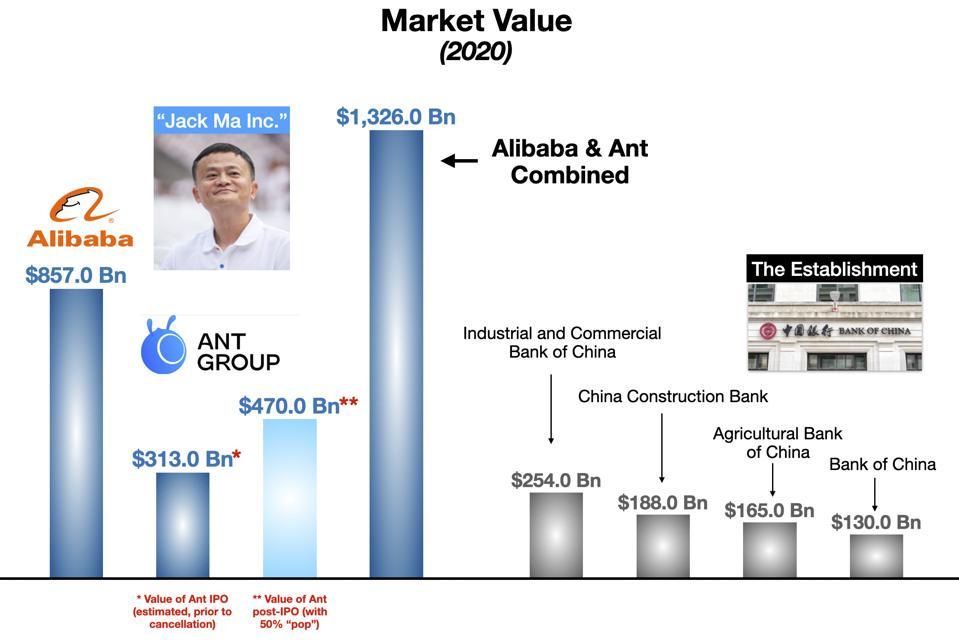 Jack Ma Inc. vs the Establishment