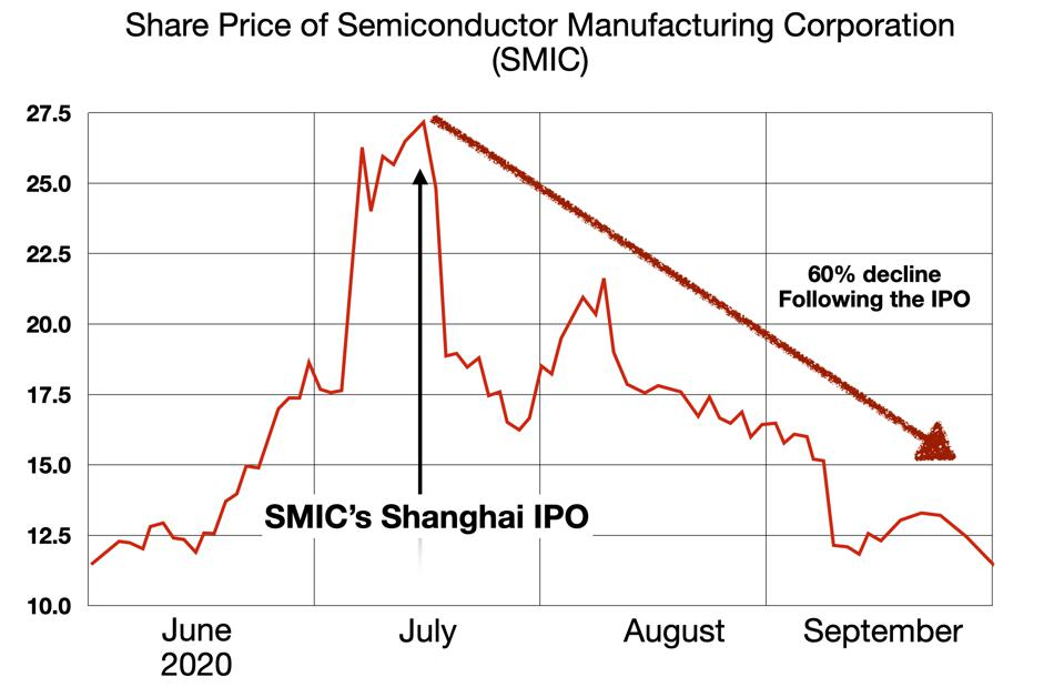 SMIC Rise and Fall