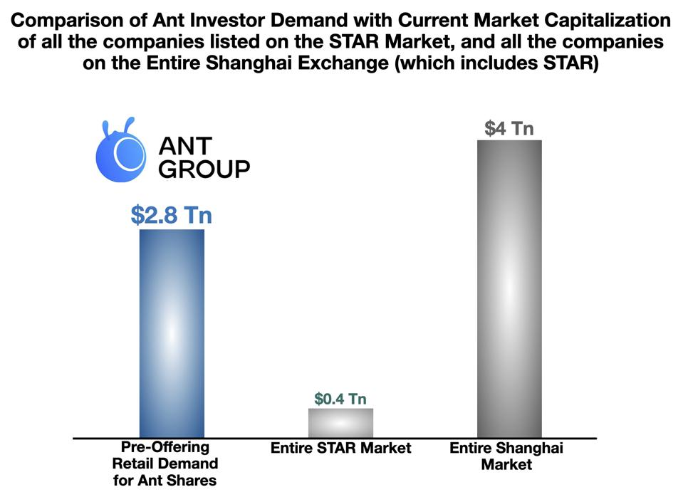 Comparison of Ant Investor Demand with the Market Cap of the entire STAR Market and the Shanghai Exchange