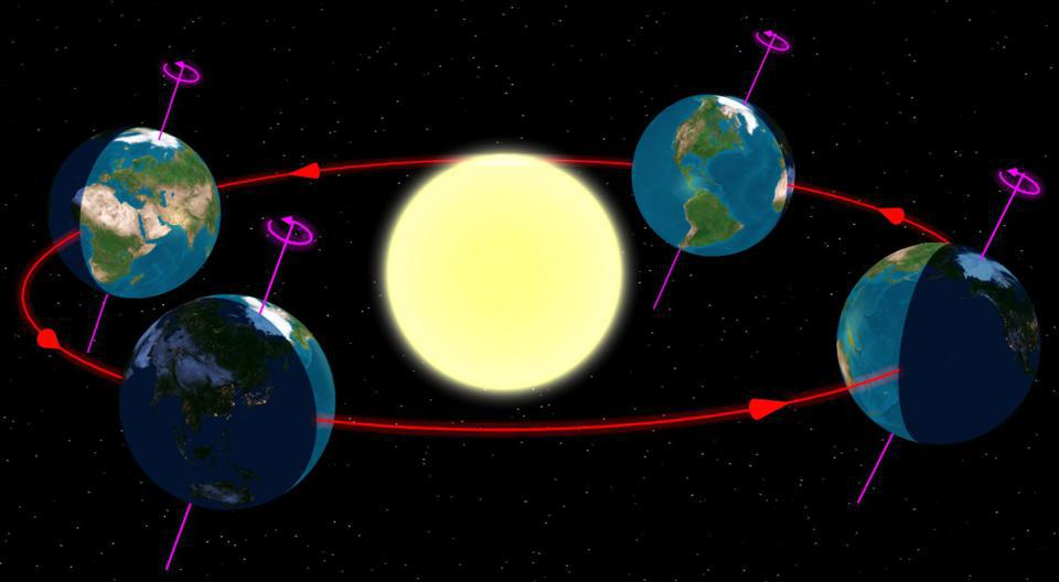 The Earth in orbit around the Sun, with its rotational axis shown.