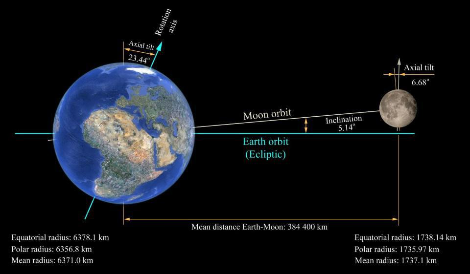 The important orbital and spin properties of the Earth and Moon relative to the Sun.