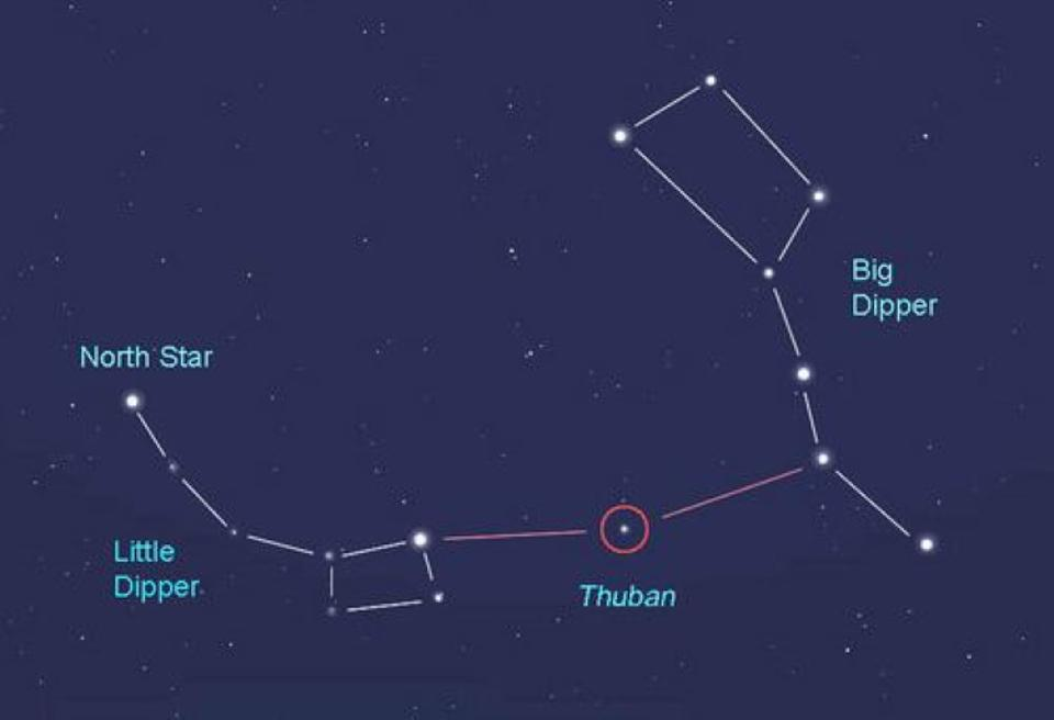 Thuban, approximately 5000 years ago, was the best pole star in the northern hemisphere.