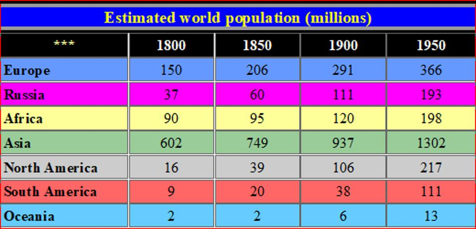 Table depicting the varying world populations over a 150 year period