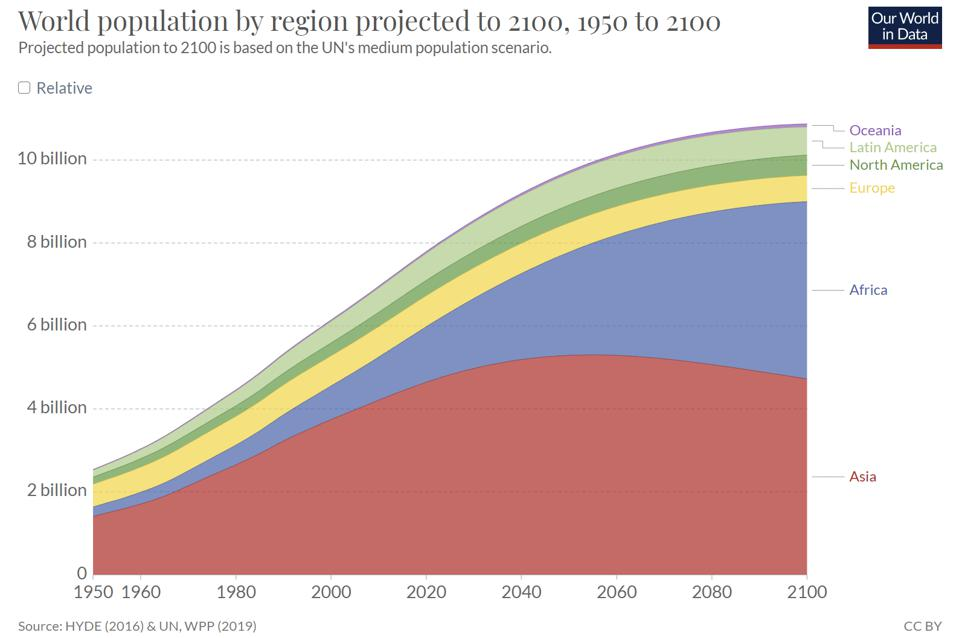 Chart depicting population growth across regions over a 150 year period
