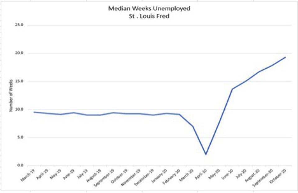 Normal is 9 (dip to 2 in April is because the massive layoffs in April skewed the median)
