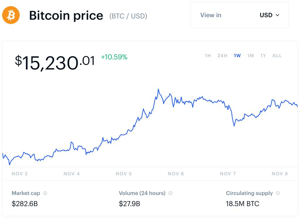 bitcoin, bitcoin price, Bill Miller, chart