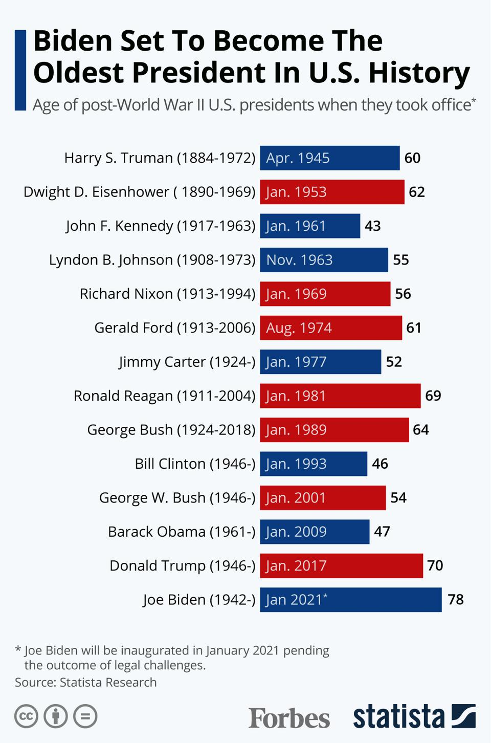 Biden Set To Become The Oldest President In U.S. History