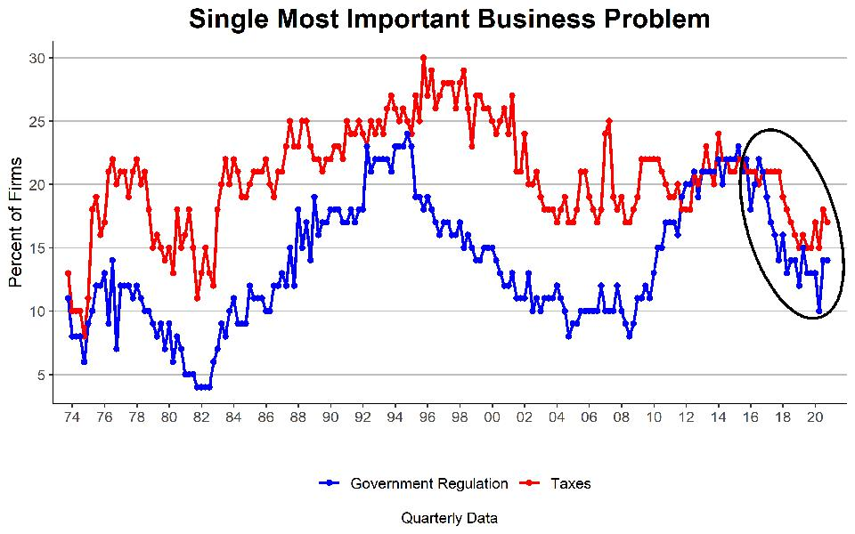 Owners cite government regulation and taxes as less of a business problem in recent years.